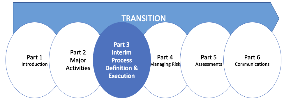 Interim or Potential Process Definition and Deployment